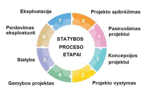 Projektų vykdymo priežiūra PST projektai